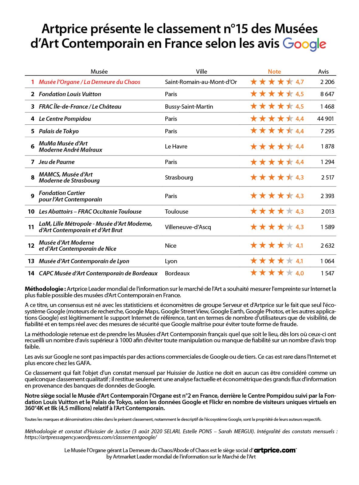 Artprice présente le classement n°15 des Musées d'Art Contemporain en France selon les avis Google